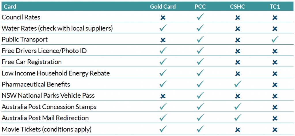 Concessions and rebates – which card do you need?